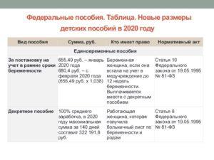 Размер детских пособий до 18 лет в 2020 курск