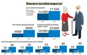Должна может ли пенсия по старости быть меньше чем мрот