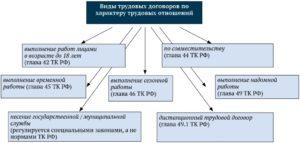 Какие виды трудоустройства существуют в россии
