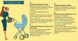 Сколько ежемесячное пособие на ребенка до 1 неработающей маме