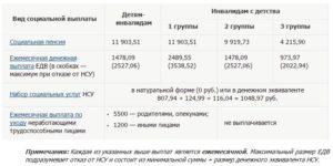 Доплата к пенсии за инвалидность пенсионерам мвд