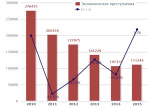 Где отбывают наказание за экономические преступления в россии