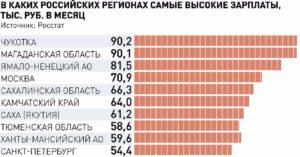Города россии с высокой заработной платой