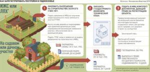 Какие объекты недвижимости подлежат регистрации на земельном участке