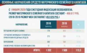 Фз 256 о материнском капитале с изменениями в 2020 году
