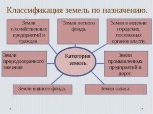 Классификатор целевого назначения земельных участков