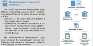 Компенсация за проезд пенсионерам в общественном транспорте 2020 в спб