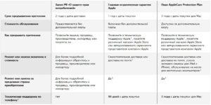 Гарантия на смартфон по закону о защите прав потребителей