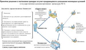 Расширение жилищных условий куда обращатся в москве