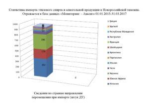 Импорт алкоголя в россию 2020 для юридических лиц