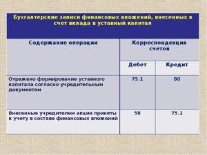Долгосрочные финансовые вложения счет бухгалтерского учета