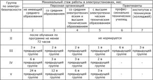 Комиссия по обучению по электробезопасности в организации