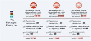 Как растаможить автомобиль купленный в белоруссии