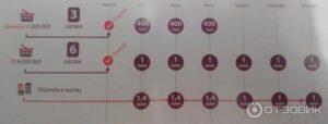 График выплат по карте халва
