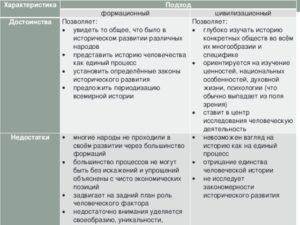 Плюсы и минусы формационного подхода