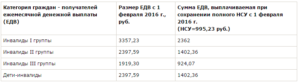 Инвалидность 1 группы группы в москве сколько платят