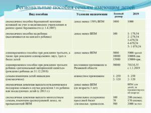 Губернаторские выплаты при рождении 3 ребенка в 2020 волгоградская область