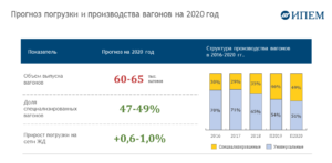 Ржд 2020 год сокращения