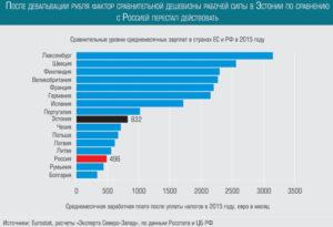 Почему в эстонии уровень жизни выше чем в россии