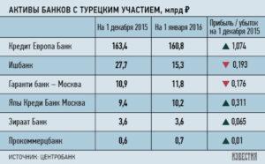 Списк иностранных банков работающих в турции