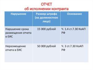 Как в акц сформировать отчетность по договорам по 44 фз