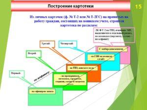 Картотека военнообязанных в организации