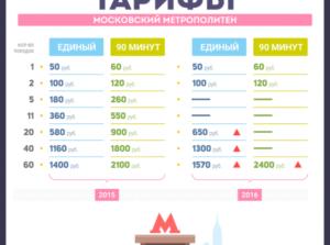 Сколько стоит проезд в метро в москве ребенку 5 лет