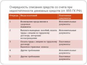 Группы очередности платежей в банке