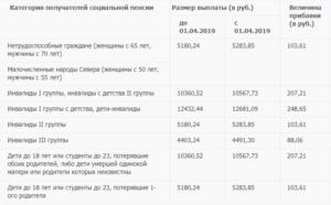Размер единовременной выплаты по потере кормильца 2020