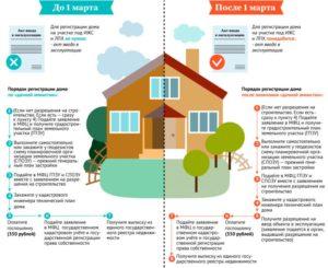 Как зарегистрировать дом ижс если он уже построен
