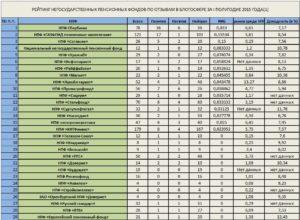Какие есть нпф в россии список