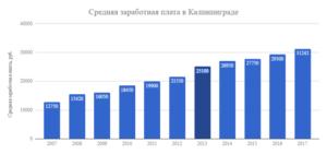 Средняя зарплата в азербайджане в 2020