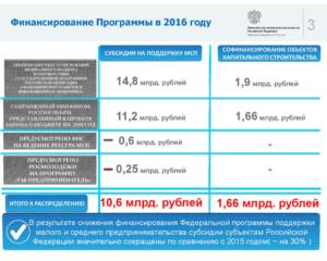 Где получить субсидии для малого бизнеса в иркутске