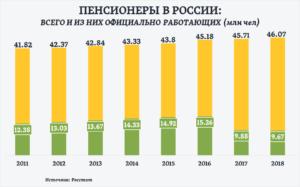 Количество пенсионеров в россии на 2020 год статистика официальный