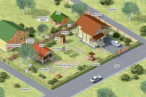 Разница между садовым и жилым домом