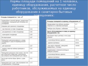 Санитарные нормативы уборки офисных помещения  санузлов  раздевалок