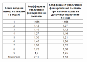 Какой минимальный коэффициент при начислении пенсии