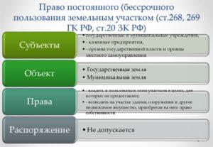 Регистрация права постоянного бессрочного пользования земельными участками