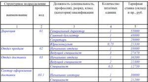 Коды структурных подразделений и должностей
