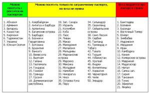 Список стран куда не нужно виза гражданам киргизии
