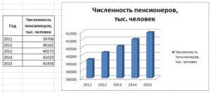 Сколько пенсионеров в россии в 2016 году