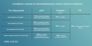 Размер штрафа за несвоевременную уплату ндфл 2020