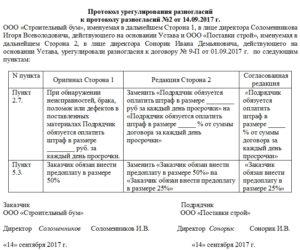 Протокол разногласий образец 44фз