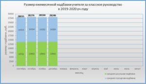 Рассчитать зарплату учителя онлайн калькулятор 2020 2020 в курганской области