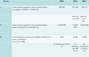 Размещение годового отчета у смп по 223 фз
