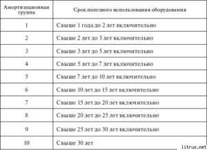 Система кондиционирования срок службы окоф
