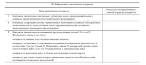 Инструкция заполнение отчета по смп 223 фз
