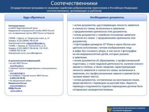 Документы при подаче на компенсацию по программе переселения