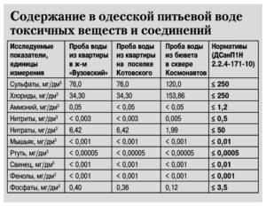 Есть ли лимиты на питьеаую воду в беларуси