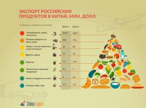 Какие товары импортирует россия из китая